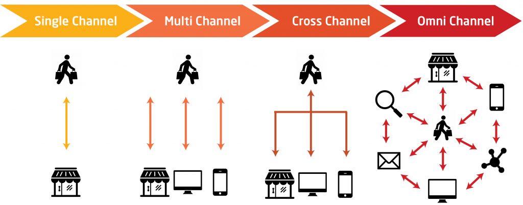 Multi channel, Cross channel và Omni channel