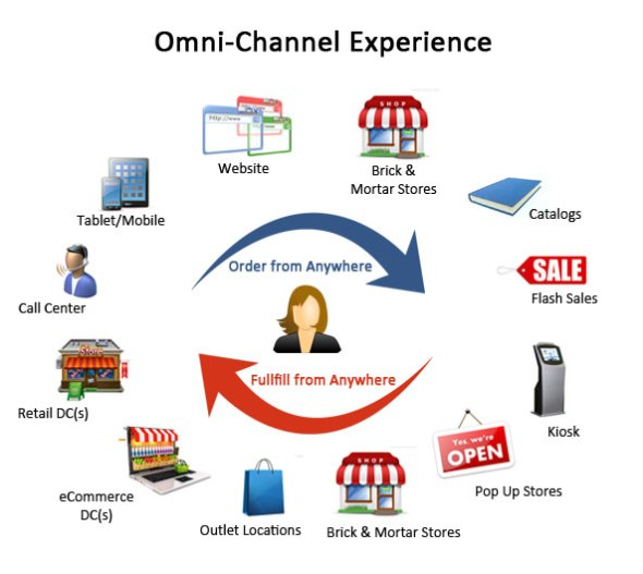 omni-channel-experience