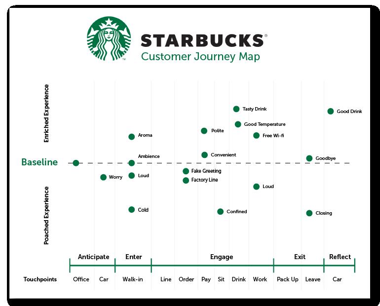 Cách tạo bản đồ hành trình khách hàng