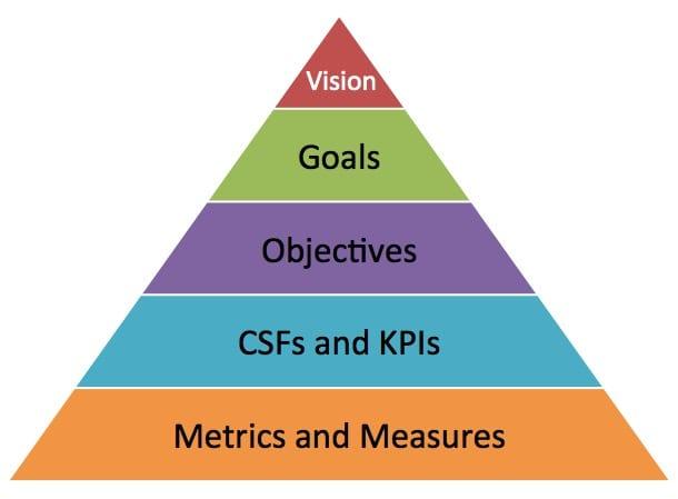 Goals-vs-Objectives