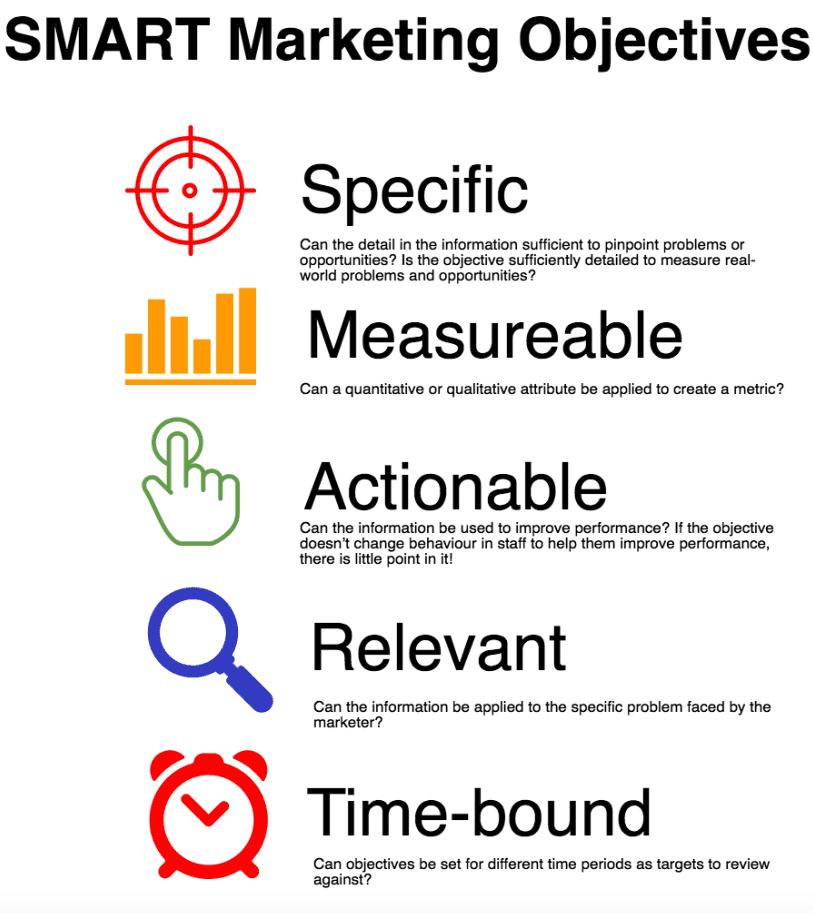 Mục tiêu nghiên cứu marketing