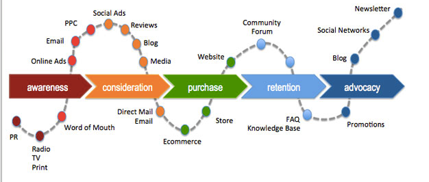 customer journeymap