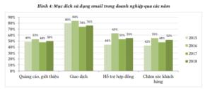 sử dụng email trong thương mại điện tử 2019