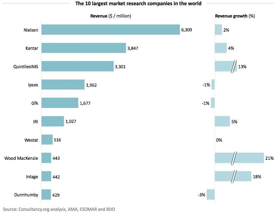 Các công ty nghiên cứu thị trường