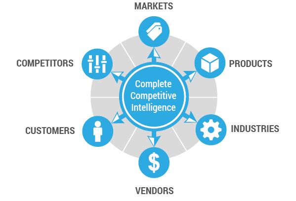 Competitive Intelligence là gì