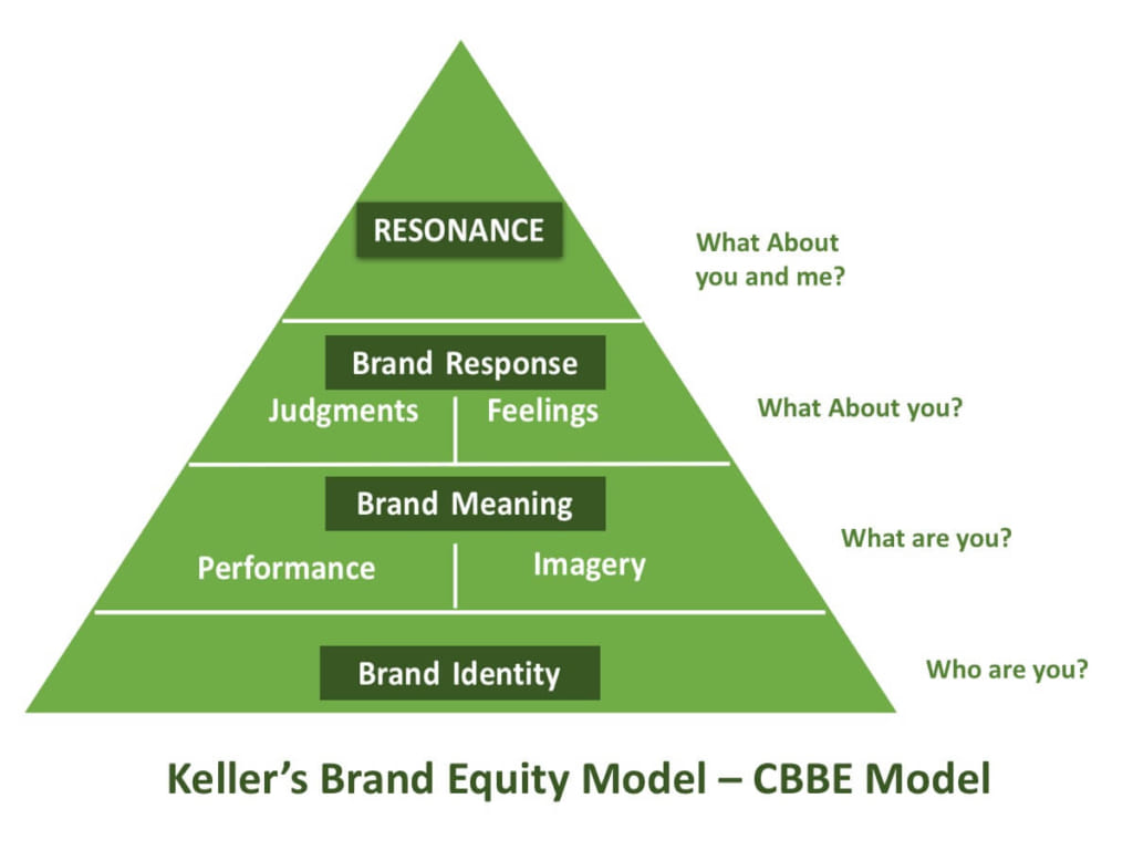 Customer-Based Brand Equity Model