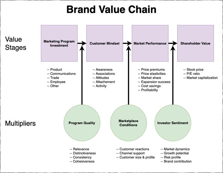 brand value chain management