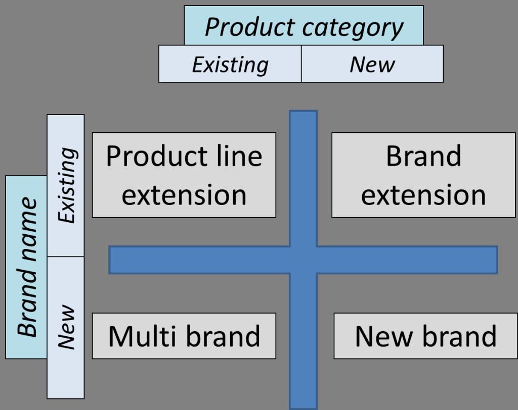 4 chiến lược phát triển thương hiệu