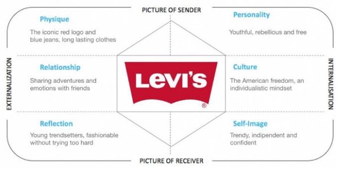 Ví dụ về lăng kính nhận diện thương hiệu của Levi's