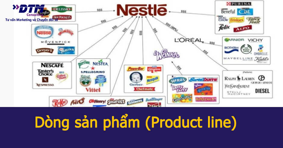 dòng sản phẩm product line