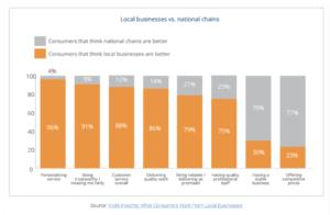 xu hướng bán lẻ 2021 kinh doanh địa phương