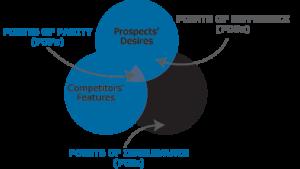 Xác định điểm khác biệt và lợi thế cạnh tranh trong định vị thương hiệu