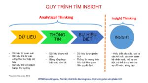 quy trình tìm insight
