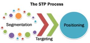 Quy trình STP trong marketing dịch vụ